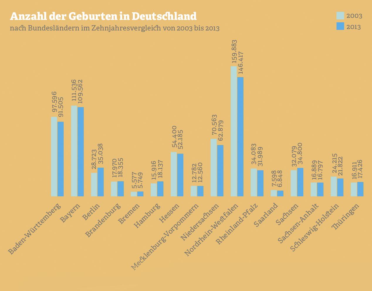 Grafik: Anzahl der Geburten in Deutschland