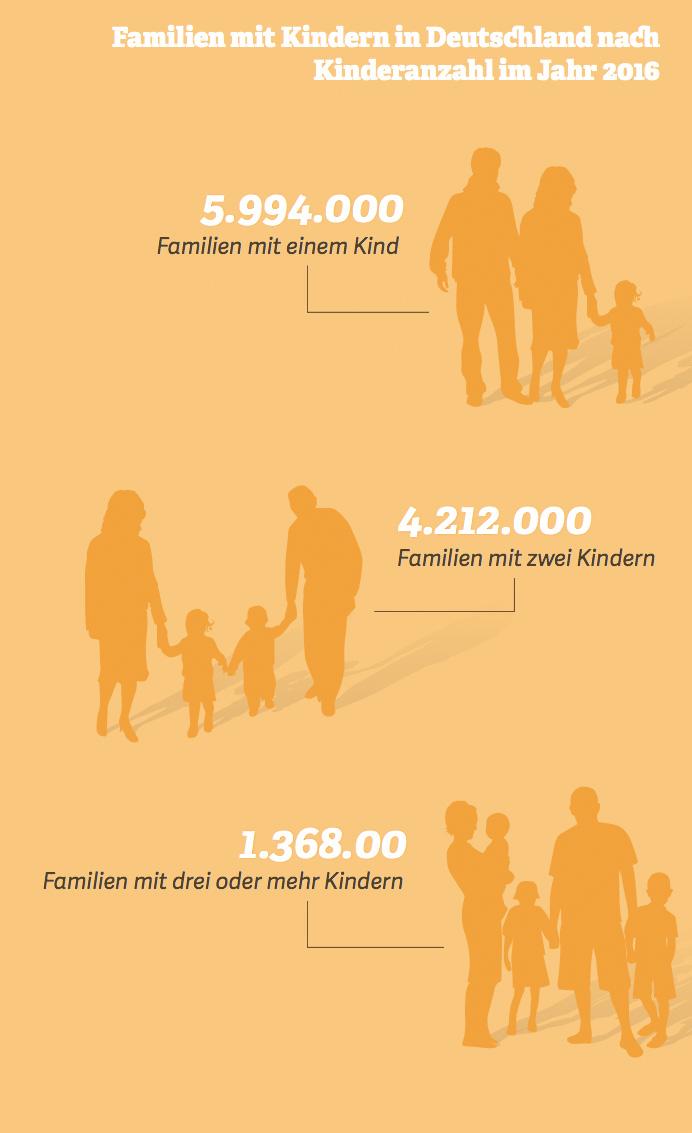 Grafik: Familien mit Kindern in Deutschland