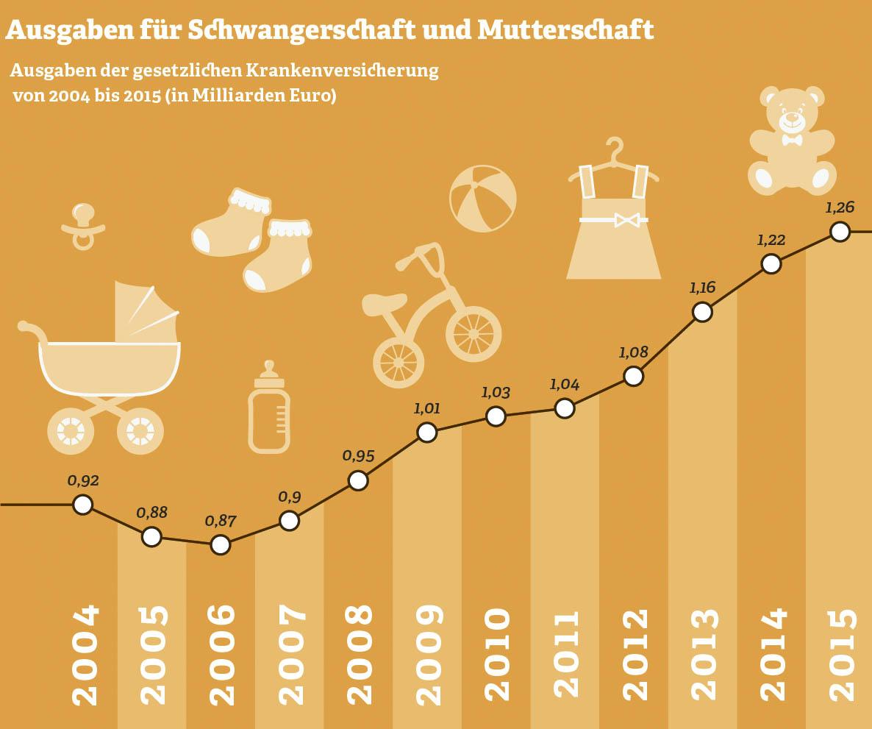 Grafik: Ausgaben für Schwangerschaft und Mutterschaft