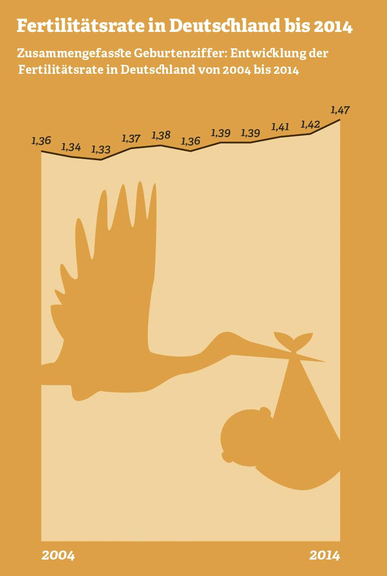 Grafik: Fertilitätsrate in Deutschland bis 2014