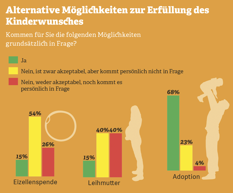 Grafik: Alternative Möglichkeiten zur Erfüllung des Kinderwunsches
