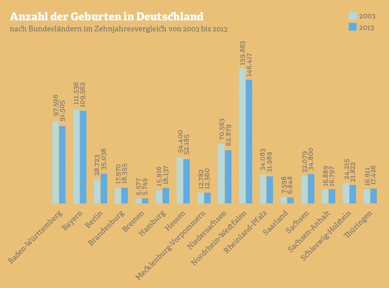 Grafik: Anzahl der Geburten in Deutschland 2003 und 2013.