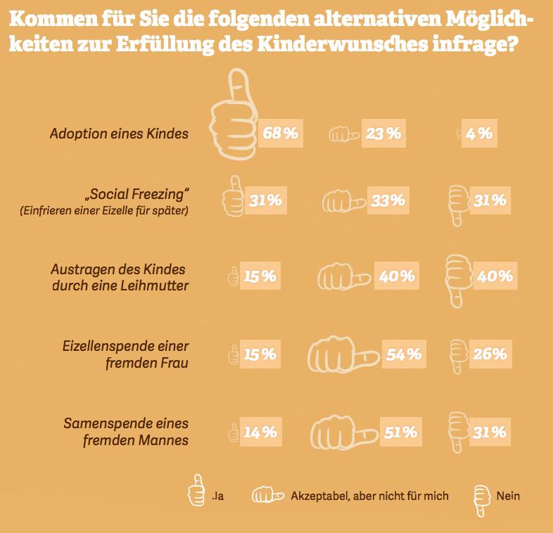 Grafik: Kommen für Sie die folgenden alternativen Möglichkeiten zur Erfüllung des Kinderwunsches infrage? Quelle: Eltern, 2016