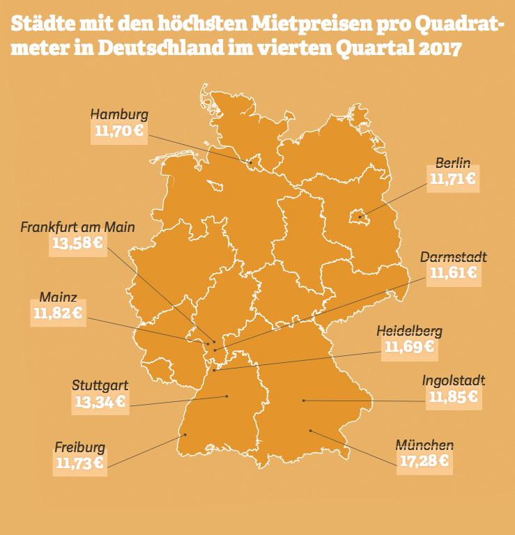 Grafik: Städte mit den höchsten Mietpreisen pro Quadrat- meter in Deutschland im vierten Quartal 2017. Quelle: empirica, 2017