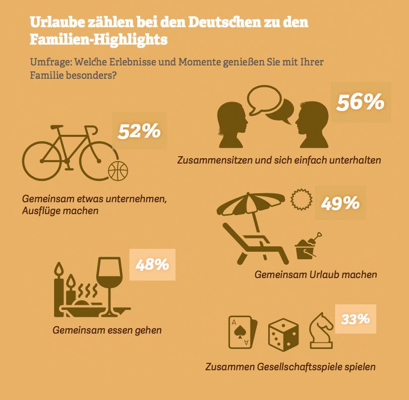 Grafik: Urlaube zählen bei den Deutschen zu den  Familien-Highlights. Quelle: Statista-Umfrage, 2017